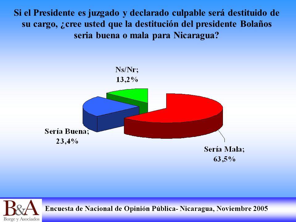 Encuesta de Nacional de Opinión Pública- Nicaragua, Noviembre 2005 Si el Presidente es juzgado y declarado culpable será destituido de su cargo, ¿cree