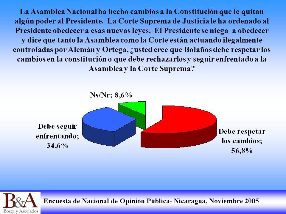 Encuesta de Nacional de Opinión Pública- Nicaragua, Noviembre 2005 La Asamblea Nacional ha hecho cambios a la Constitución que le quitan algún poder a