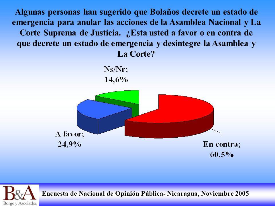 Encuesta de Nacional de Opinión Pública- Nicaragua, Noviembre 2005 Algunas personas han sugerido que Bolaños decrete un estado de emergencia para anul