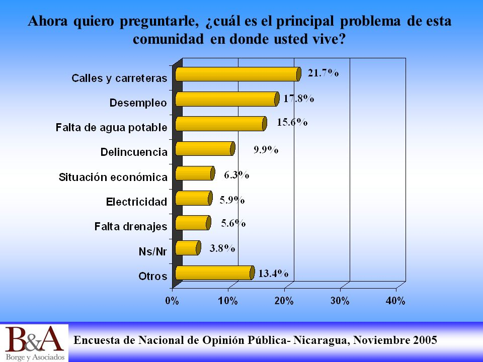 Encuesta de Nacional de Opinión Pública- Nicaragua, Noviembre 2005 Ahora quiero preguntarle, ¿cuál es el principal problema de esta comunidad en donde