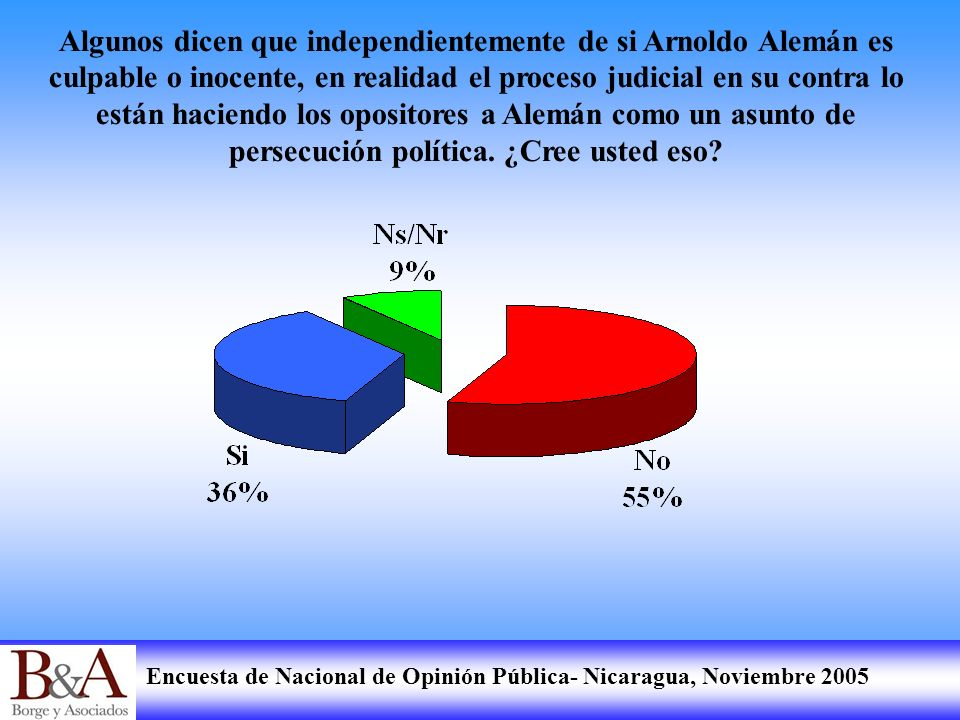 Encuesta de Nacional de Opinión Pública- Nicaragua, Noviembre 2005 Algunos dicen que independientemente de si Arnoldo Alemán es culpable o inocente, e