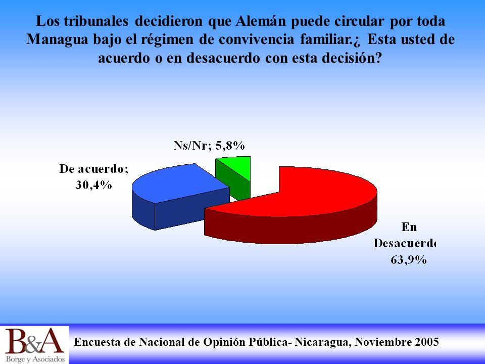 Encuesta de Nacional de Opinión Pública- Nicaragua, Noviembre 2005 Los tribunales decidieron que Alemán puede circular por toda Managua bajo el régime
