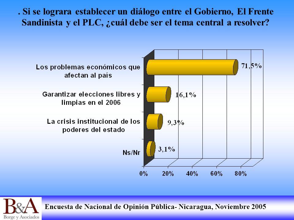 Encuesta de Nacional de Opinión Pública- Nicaragua, Noviembre 2005. Si se lograra establecer un diálogo entre el Gobierno, El Frente Sandinista y el P