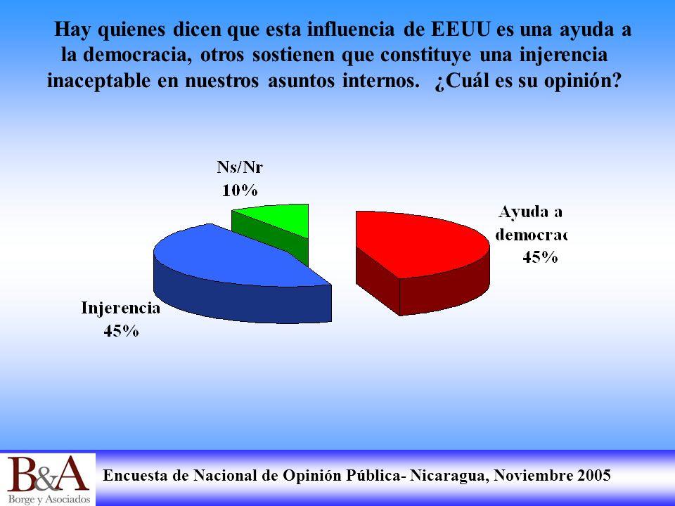 Encuesta de Nacional de Opinión Pública- Nicaragua, Noviembre 2005 Hay quienes dicen que esta influencia de EEUU es una ayuda a la democracia, otros s