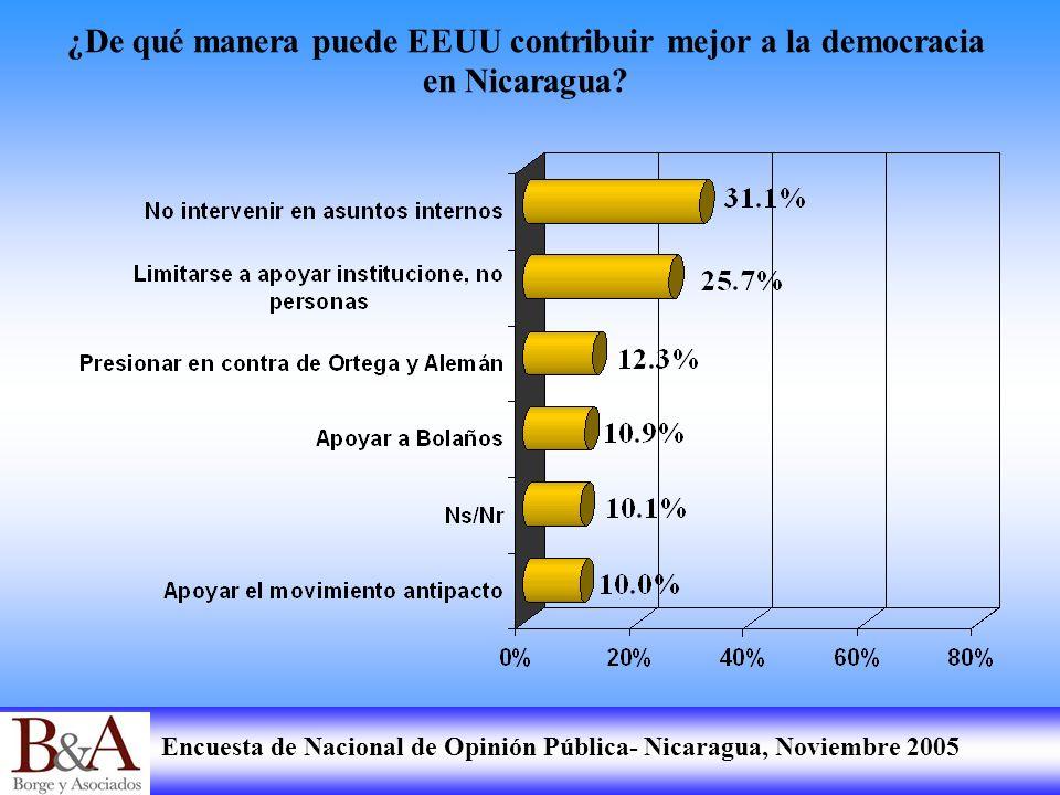 Encuesta de Nacional de Opinión Pública- Nicaragua, Noviembre 2005 ¿De qué manera puede EEUU contribuir mejor a la democracia en Nicaragua?