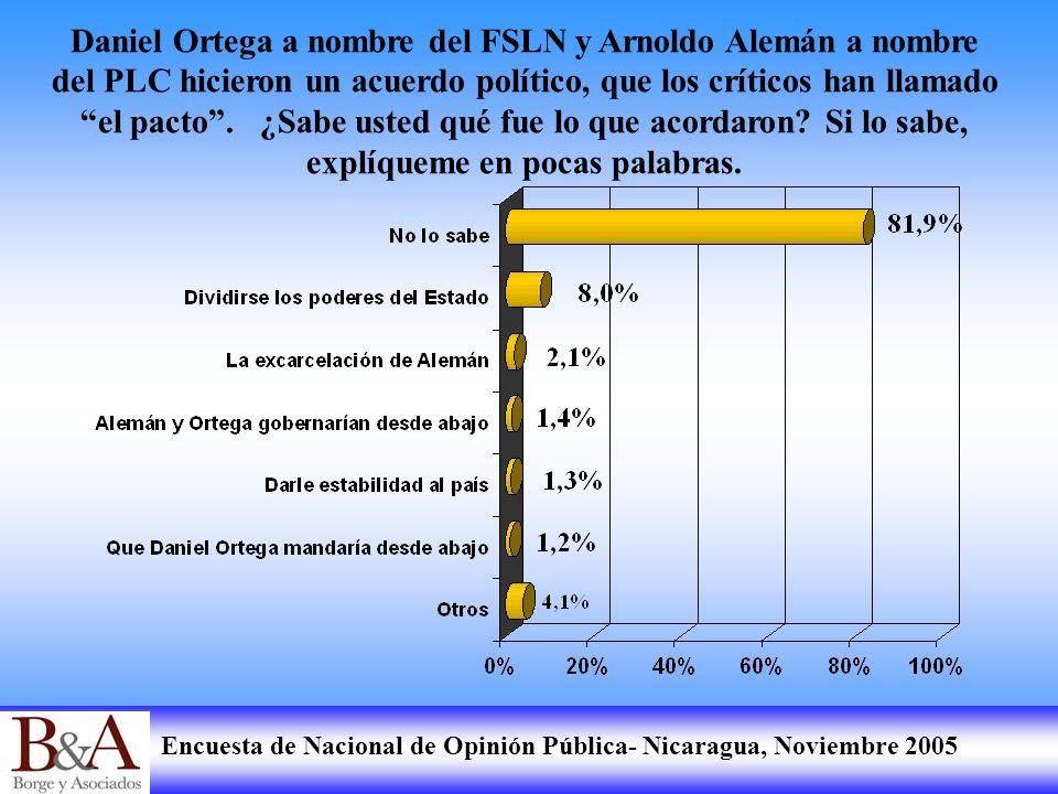 Encuesta de Nacional de Opinión Pública- Nicaragua, Noviembre 2005 Daniel Ortega a nombre del FSLN y Arnoldo Alemán a nombre del PLC hicieron un acuer