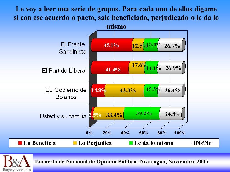Encuesta de Nacional de Opinión Pública- Nicaragua, Noviembre 2005 Le voy a leer una serie de grupos. Para cada uno de ellos digame si con ese acuerdo