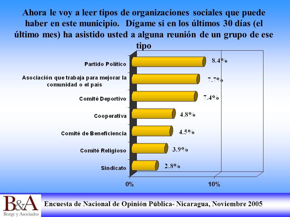 Encuesta de Nacional de Opinión Pública- Nicaragua, Noviembre 2005 Ahora le voy a leer tipos de organizaciones sociales que puede haber en este munici
