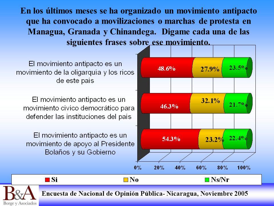 Encuesta de Nacional de Opinión Pública- Nicaragua, Noviembre 2005 En los últimos meses se ha organizado un movimiento antipacto que ha convocado a mo