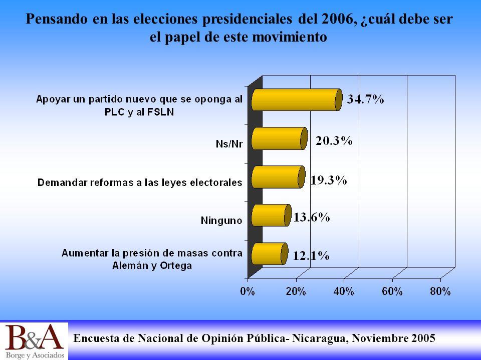 Encuesta de Nacional de Opinión Pública- Nicaragua, Noviembre 2005 Pensando en las elecciones presidenciales del 2006, ¿cuál debe ser el papel de este