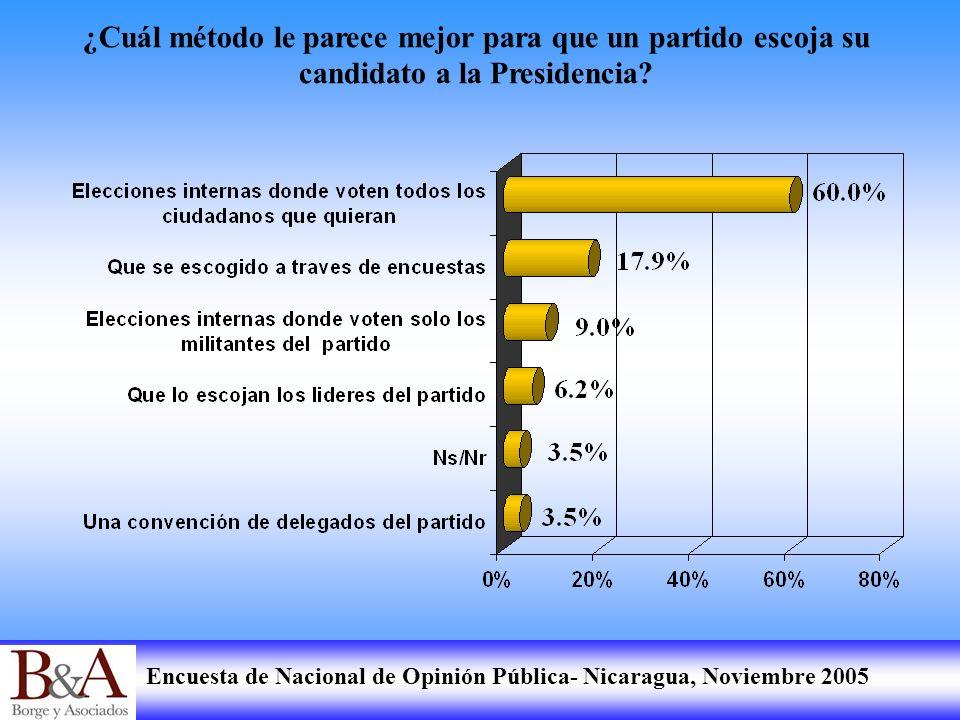 Encuesta de Nacional de Opinión Pública- Nicaragua, Noviembre 2005 ¿Cuál método le parece mejor para que un partido escoja su candidato a la Presidenc