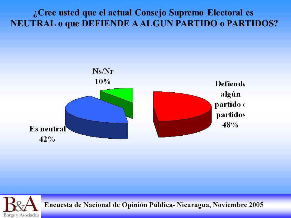 Encuesta de Nacional de Opinión Pública- Nicaragua, Noviembre 2005 ¿Cree usted que el actual Consejo Supremo Electoral es NEUTRAL o que DEFIENDE A ALG