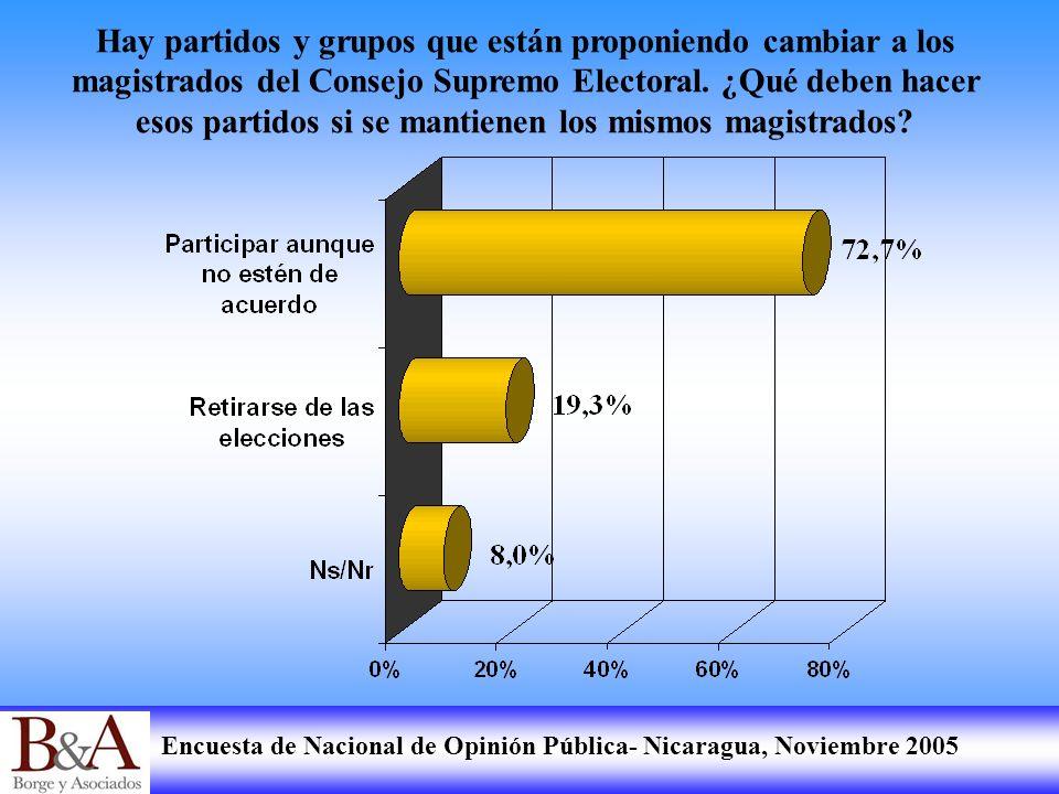 Encuesta de Nacional de Opinión Pública- Nicaragua, Noviembre 2005 Hay partidos y grupos que están proponiendo cambiar a los magistrados del Consejo S
