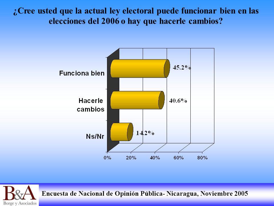 Encuesta de Nacional de Opinión Pública- Nicaragua, Noviembre 2005 ¿Cree usted que la actual ley electoral puede funcionar bien en las elecciones del