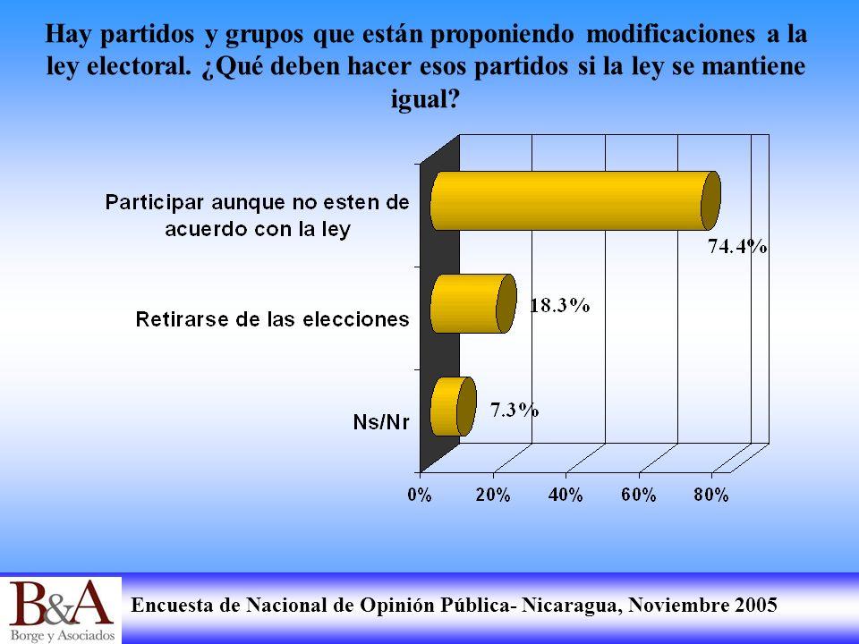 Encuesta de Nacional de Opinión Pública- Nicaragua, Noviembre 2005 Hay partidos y grupos que están proponiendo modificaciones a la ley electoral. ¿Qué