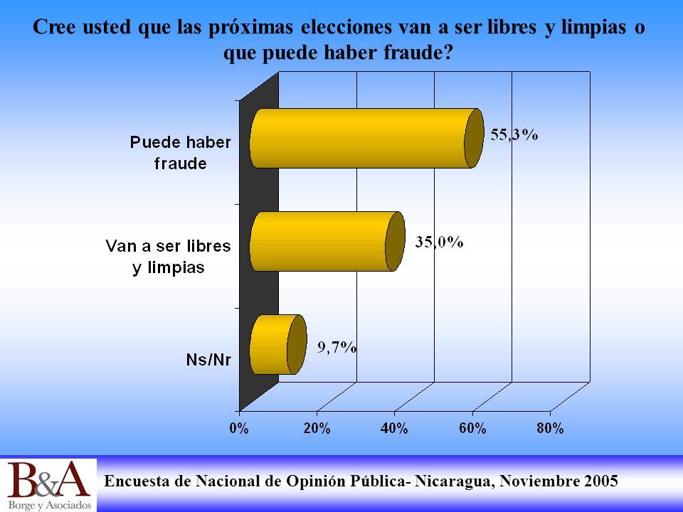 Encuesta de Nacional de Opinión Pública- Nicaragua, Noviembre 2005 Cree usted que las próximas elecciones van a ser libres y limpias o que puede haber