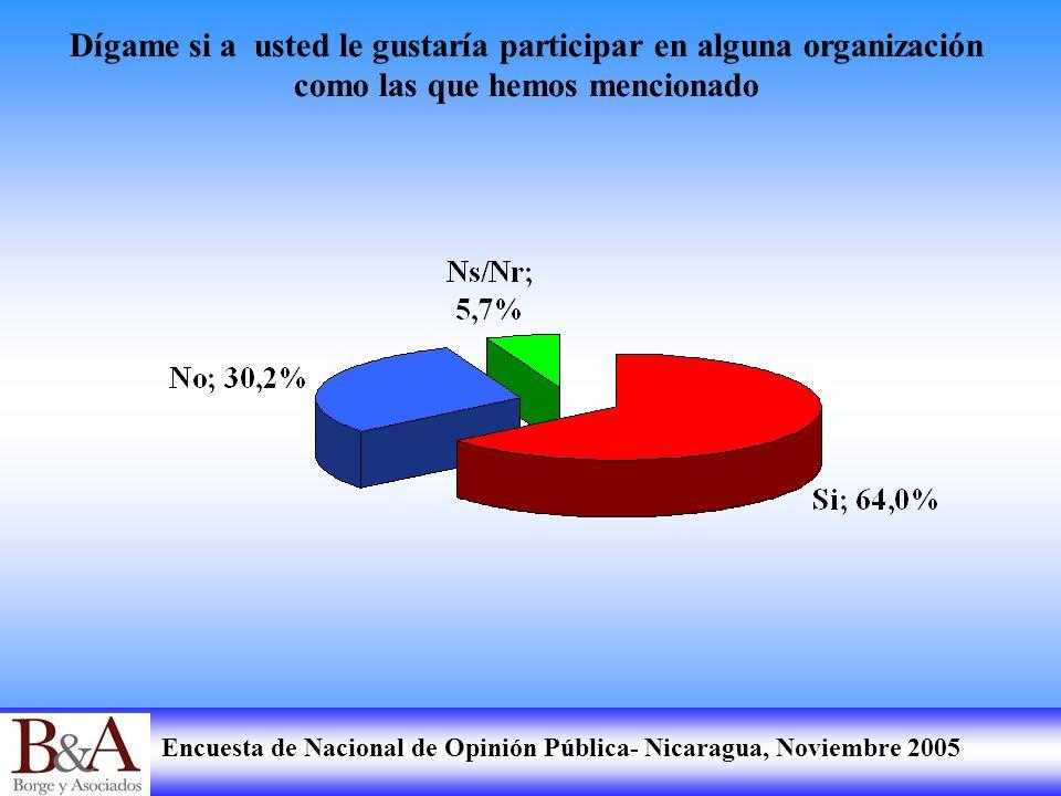 Encuesta de Nacional de Opinión Pública- Nicaragua, Noviembre 2005 Dígame si a usted le gustaría participar en alguna organización como las que hemos