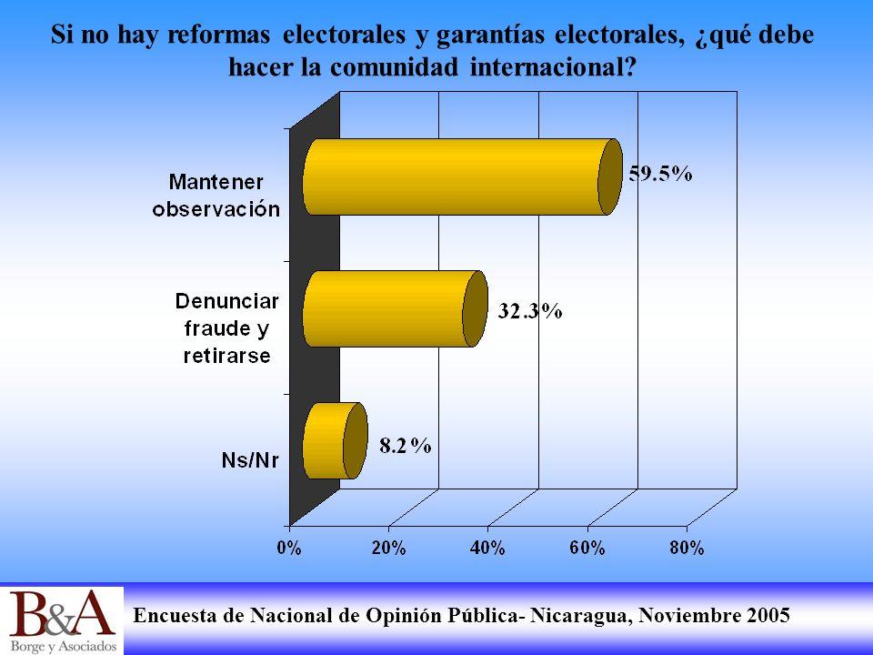 Encuesta de Nacional de Opinión Pública- Nicaragua, Noviembre 2005 Si no hay reformas electorales y garantías electorales, ¿qué debe hacer la comunida