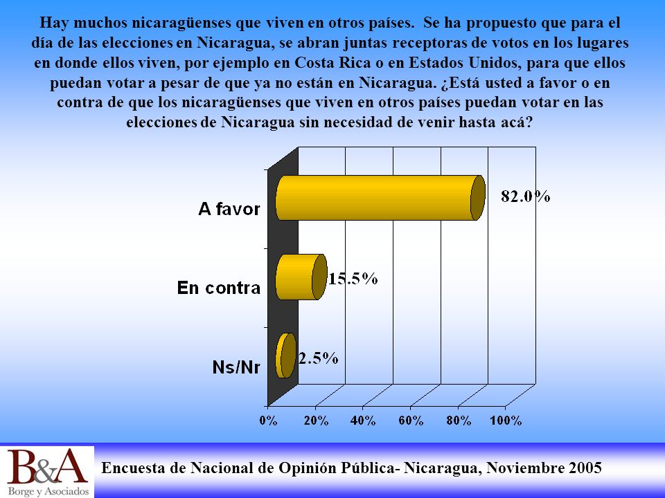 Encuesta de Nacional de Opinión Pública- Nicaragua, Noviembre 2005 Hay muchos nicaragüenses que viven en otros países. Se ha propuesto que para el día