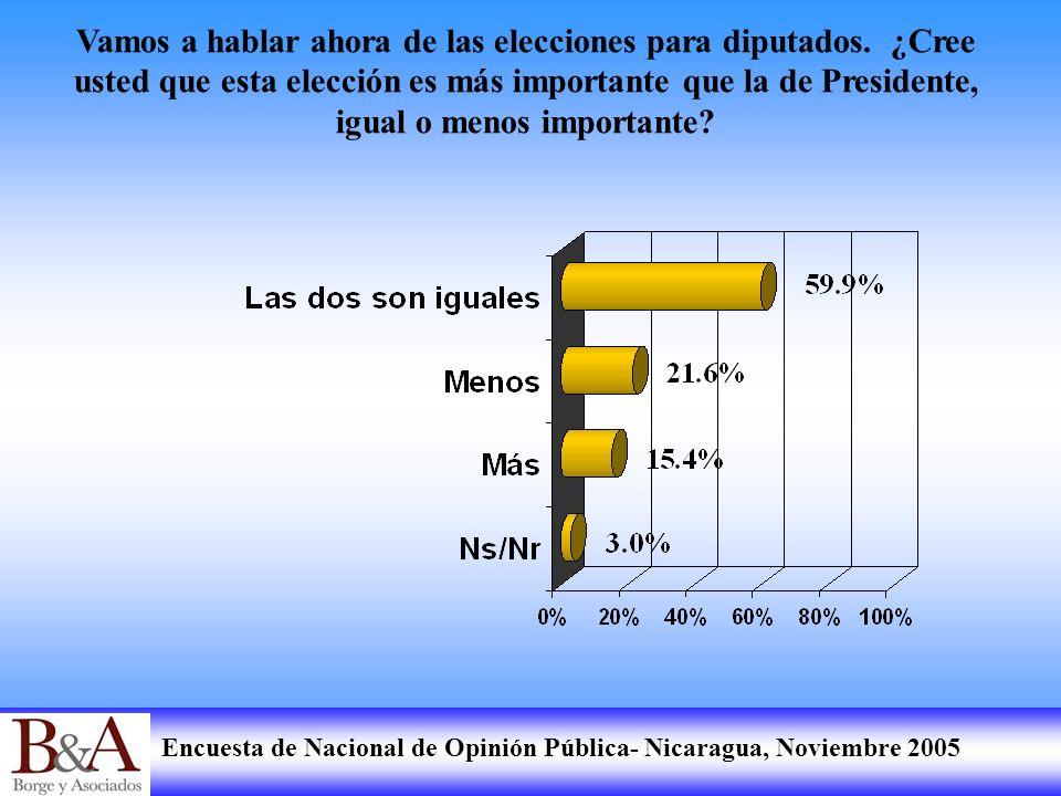 Encuesta de Nacional de Opinión Pública- Nicaragua, Noviembre 2005 Vamos a hablar ahora de las elecciones para diputados. ¿Cree usted que esta elecció