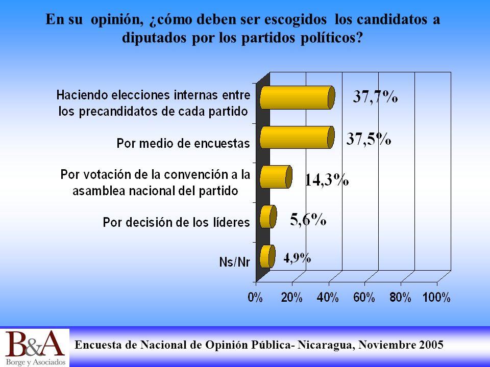 Encuesta de Nacional de Opinión Pública- Nicaragua, Noviembre 2005 En su opinión, ¿cómo deben ser escogidos los candidatos a diputados por los partido