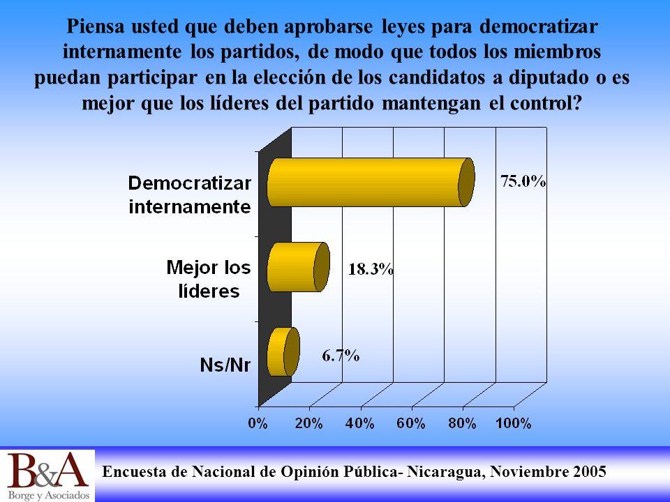 Encuesta de Nacional de Opinión Pública- Nicaragua, Noviembre 2005 Piensa usted que deben aprobarse leyes para democratizar internamente los partidos,