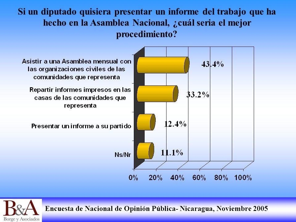 Encuesta de Nacional de Opinión Pública- Nicaragua, Noviembre 2005 Si un diputado quisiera presentar un informe del trabajo que ha hecho en la Asamble