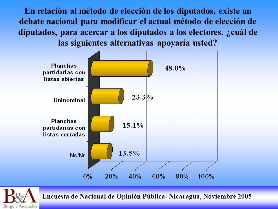 Encuesta de Nacional de Opinión Pública- Nicaragua, Noviembre 2005 En relación al método de elección de los diputados, existe un debate nacional para