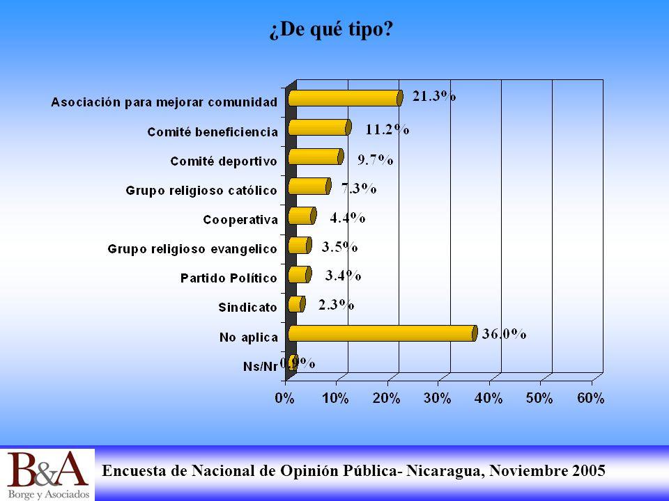 Encuesta de Nacional de Opinión Pública- Nicaragua, Noviembre 2005 Yo le voy a leer una lista de cosas.