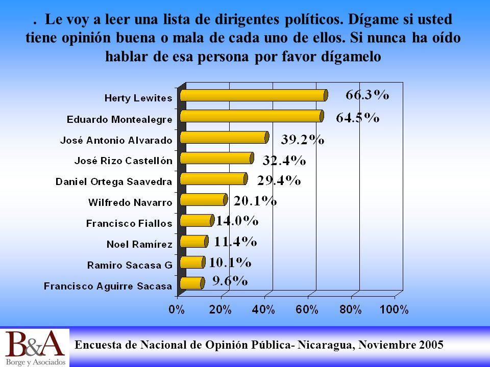 Encuesta de Nacional de Opinión Pública- Nicaragua, Noviembre 2005. Le voy a leer una lista de dirigentes políticos. Dígame si usted tiene opinión bue