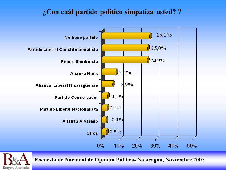 Encuesta de Nacional de Opinión Pública- Nicaragua, Noviembre 2005 ¿Con cuál partido político simpatiza usted? ?
