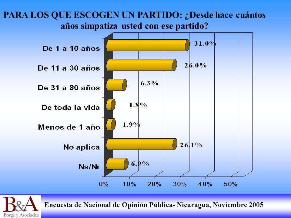 Encuesta de Nacional de Opinión Pública- Nicaragua, Noviembre 2005 PARA LOS QUE ESCOGEN UN PARTIDO: ¿Desde hace cuántos años simpatiza usted con ese p