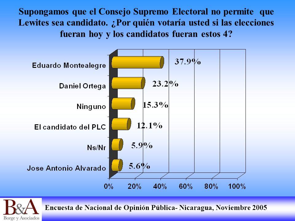 Encuesta de Nacional de Opinión Pública- Nicaragua, Noviembre 2005 Supongamos que el Consejo Supremo Electoral no permite que Lewites sea candidato. ¿