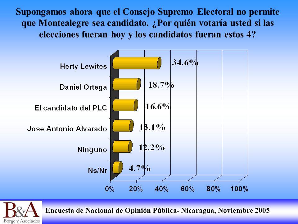 Encuesta de Nacional de Opinión Pública- Nicaragua, Noviembre 2005 Supongamos ahora que el Consejo Supremo Electoral no permite que Montealegre sea ca