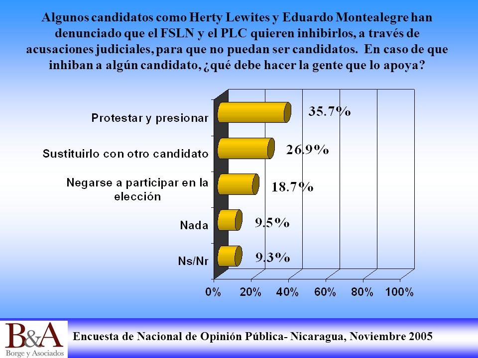 Encuesta de Nacional de Opinión Pública- Nicaragua, Noviembre 2005 Algunos candidatos como Herty Lewites y Eduardo Montealegre han denunciado que el F