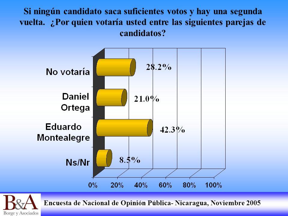 Encuesta de Nacional de Opinión Pública- Nicaragua, Noviembre 2005 Si ningún candidato saca suficientes votos y hay una segunda vuelta. ¿Por quien vot