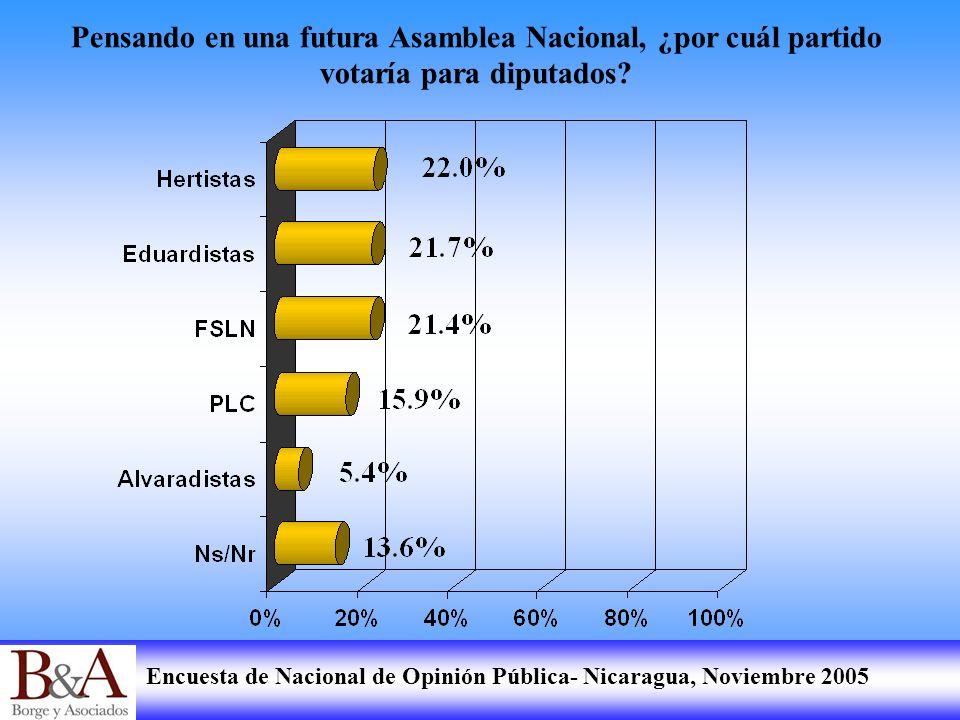Encuesta de Nacional de Opinión Pública- Nicaragua, Noviembre 2005 Pensando en una futura Asamblea Nacional, ¿por cuál partido votaría para diputados?