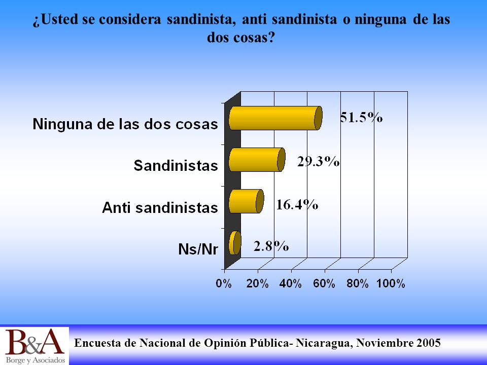 Encuesta de Nacional de Opinión Pública- Nicaragua, Noviembre 2005 ¿Usted se considera sandinista, anti sandinista o ninguna de las dos cosas?