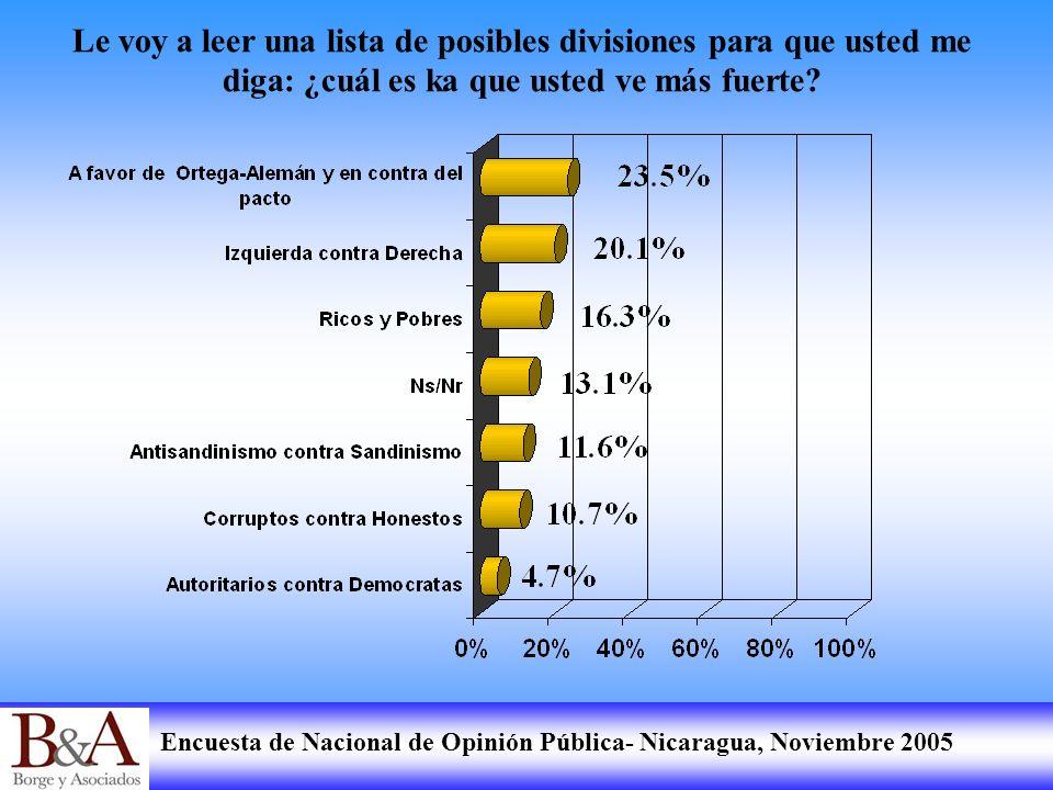 Encuesta de Nacional de Opinión Pública- Nicaragua, Noviembre 2005 Le voy a leer una lista de posibles divisiones para que usted me diga: ¿cuál es ka
