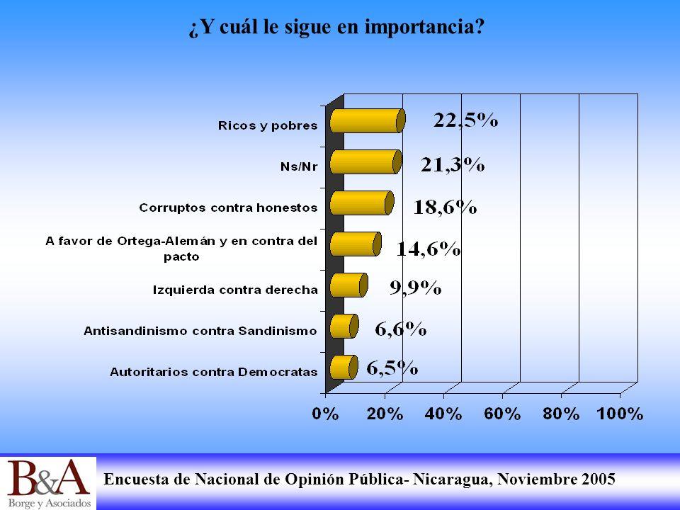 Encuesta de Nacional de Opinión Pública- Nicaragua, Noviembre 2005 ¿Y cuál le sigue en importancia?