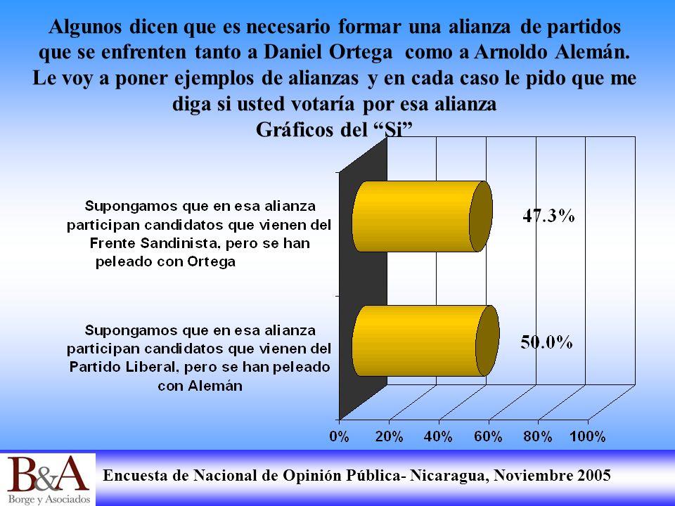 Encuesta de Nacional de Opinión Pública- Nicaragua, Noviembre 2005 Algunos dicen que es necesario formar una alianza de partidos que se enfrenten tant