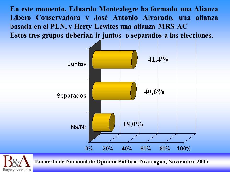 Encuesta de Nacional de Opinión Pública- Nicaragua, Noviembre 2005 En este momento, Eduardo Montealegre ha formado una Alianza Libero Conservadora y J