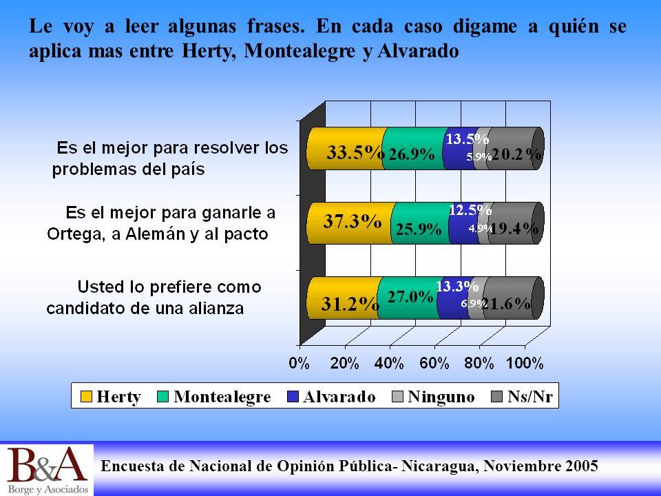 Encuesta de Nacional de Opinión Pública- Nicaragua, Noviembre 2005 Le voy a leer algunas frases. En cada caso digame a quién se aplica mas entre Herty