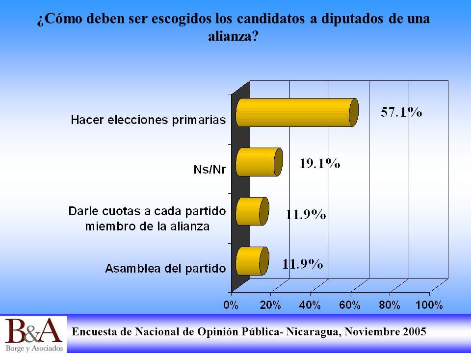 Encuesta de Nacional de Opinión Pública- Nicaragua, Noviembre 2005 ¿Cómo deben ser escogidos los candidatos a diputados de una alianza?