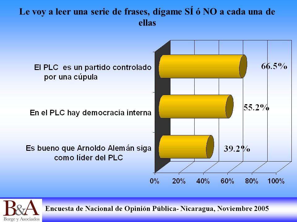 Encuesta de Nacional de Opinión Pública- Nicaragua, Noviembre 2005 Le voy a leer una serie de frases, dígame SÍ ó NO a cada una de ellas