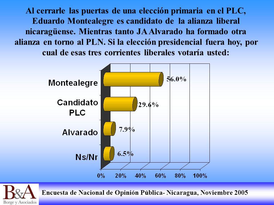 Encuesta de Nacional de Opinión Pública- Nicaragua, Noviembre 2005 Al cerrarle las puertas de una elección primaria en el PLC, Eduardo Montealegre es