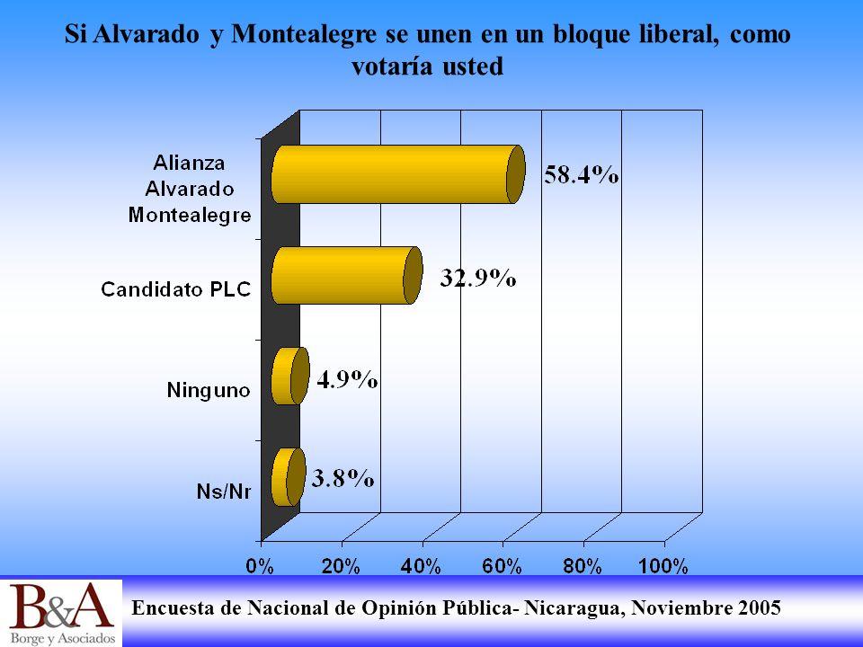 Encuesta de Nacional de Opinión Pública- Nicaragua, Noviembre 2005 Si Alvarado y Montealegre se unen en un bloque liberal, como votaría usted