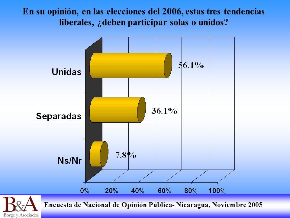 Encuesta de Nacional de Opinión Pública- Nicaragua, Noviembre 2005 En su opinión, en las elecciones del 2006, estas tres tendencias liberales, ¿deben