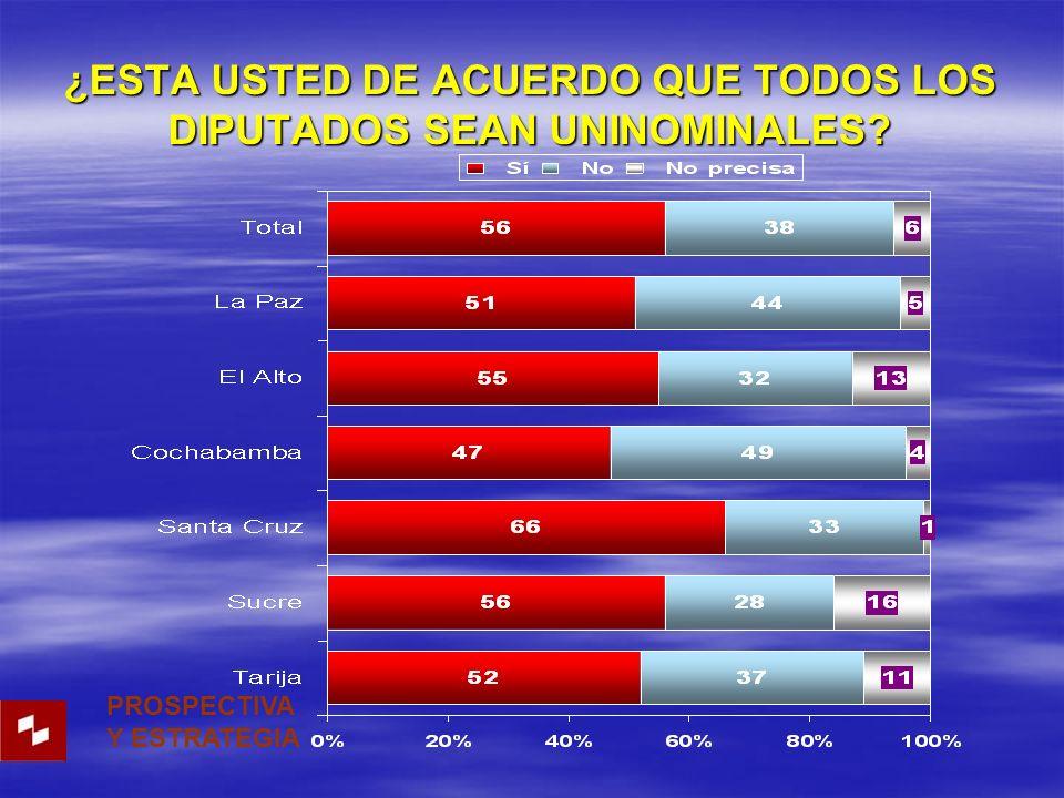 ¿ESTA USTED DE ACUERDO QUE TODOS LOS DIPUTADOS SEAN UNINOMINALES PROSPECTIVA Y ESTRATEGIA
