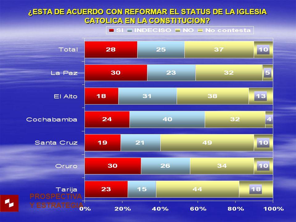 ¿ESTA DE ACUERDO CON REFORMAR EL STATUS DE LA IGLESIA CATOLICA EN LA CONSTITUCION? PROSPECTIVA Y ESTRATEGIA